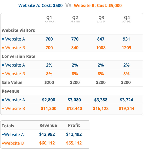Cheap Vs Quality Websites